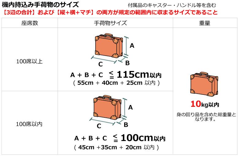 手荷物サイズ表